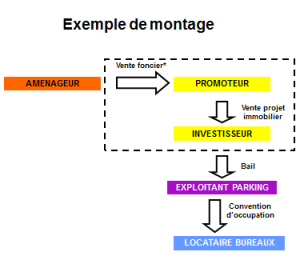 Exemple montage DSP R